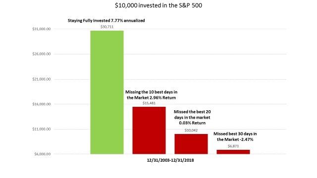 record volatility